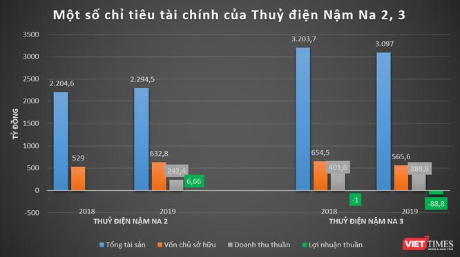 Hé lộ tài chính nhóm Hưng Hải Group ảnh 2