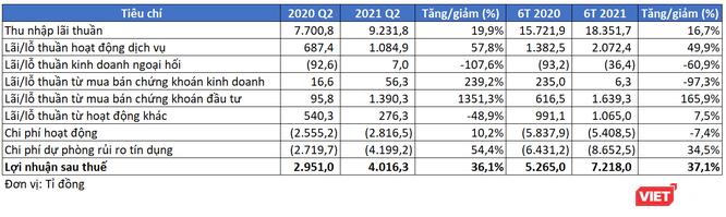 VPBank lãi ròng 7.200 tỉ nửa đầu 2021, kiếm bộn từ chứng khoán đầu tư ảnh 1