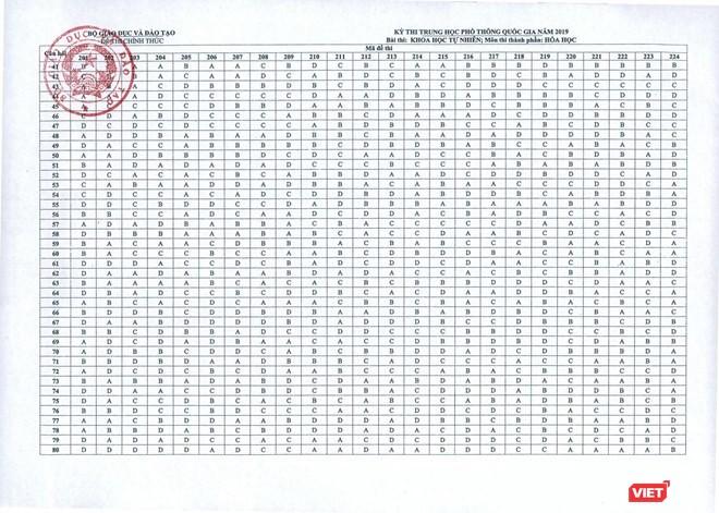 Đáp án chi tiết 13 môn thi trắc nghiệm do Bộ GD&ĐT công bố chiều nay ảnh 1