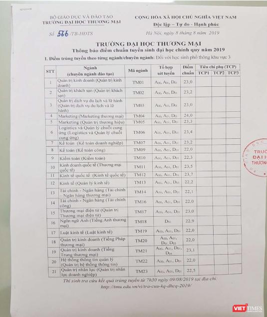 Cập nhật điểm chuẩn trúng tuyển đại học 2019 ảnh 4