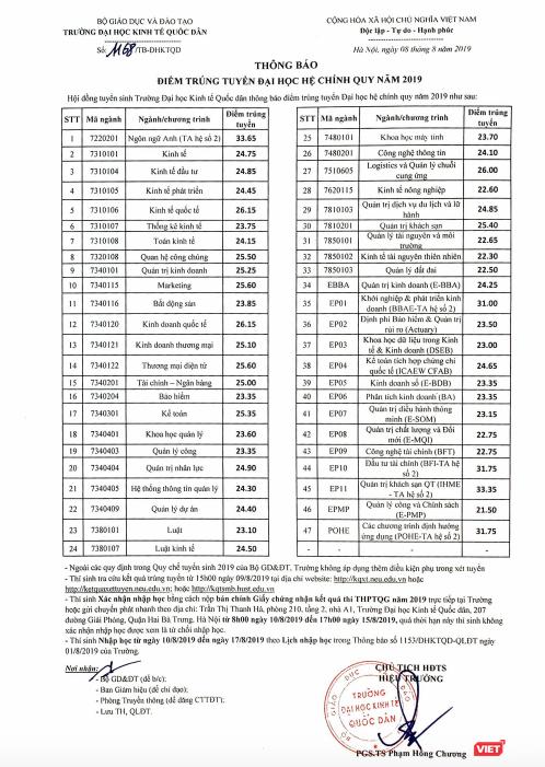 Cập nhật điểm chuẩn trúng tuyển đại học 2019 ảnh 7