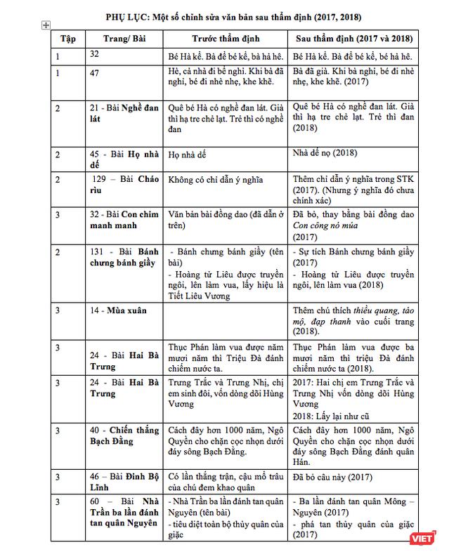 Nhà nghiên cứu ngôn ngữ Đào Tiến Thi: Ngữ liệu văn bản trong sách giáo khoa thử nghiệm Tiếng Việt lớp 1 – Công nghệ giáo dục ảnh 3