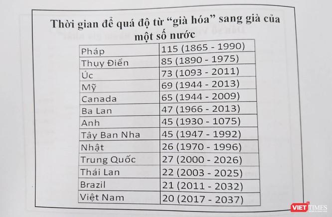 """Dân số Việt Nam """"già ở nhóm già nhất"""" ảnh 3"""