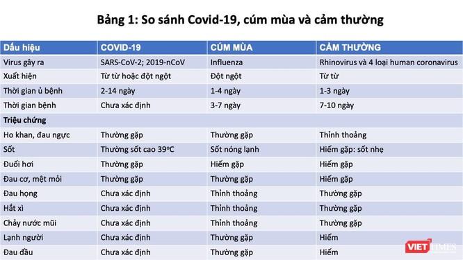 Cảm thường, cúm mùa và COVID-19 giống và khác nhau ở điểm nào? ảnh 1