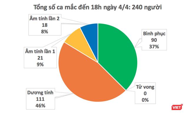 Bệnh nhân thứ 240 mắc COVID-19 đã ăn liên hoan với gia đình bệnh nhân 166 ở Thái Lan ảnh 1