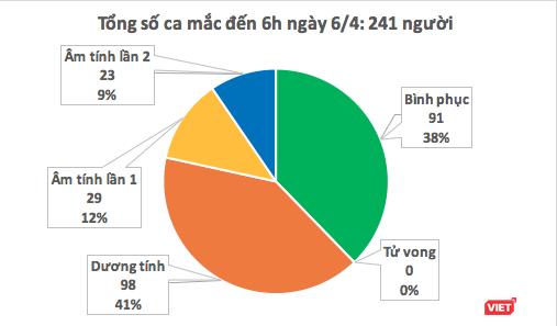 Sáng nay (6/4), Việt Nam không ghi nhận ca mắc COVID-19 mới ảnh 1