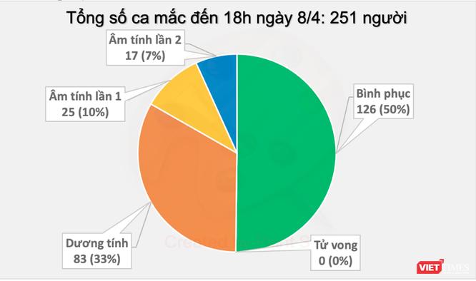 Tối nay, Việt Nam không có ca mắc COVID-19 mới ảnh 1