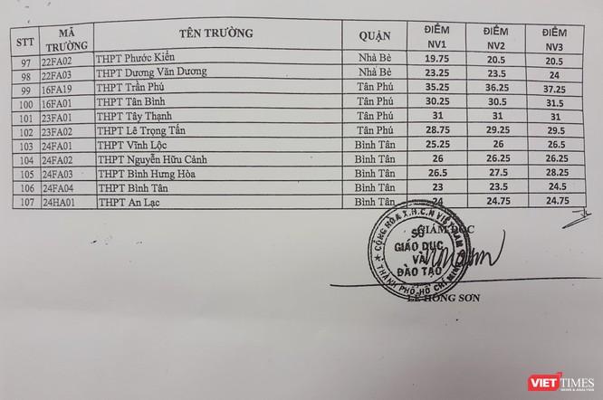 Điểm chuẩn vào lớp 10 của các trường THPT tại TP.HCM