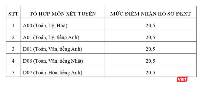 Mức điểm nhận hồ sơ đăng ký xét tuyển phương thức kết quả thi THPT quốc gia 2019 (đã bao gồm điểm ưu tiên khu vực và đối tượng)