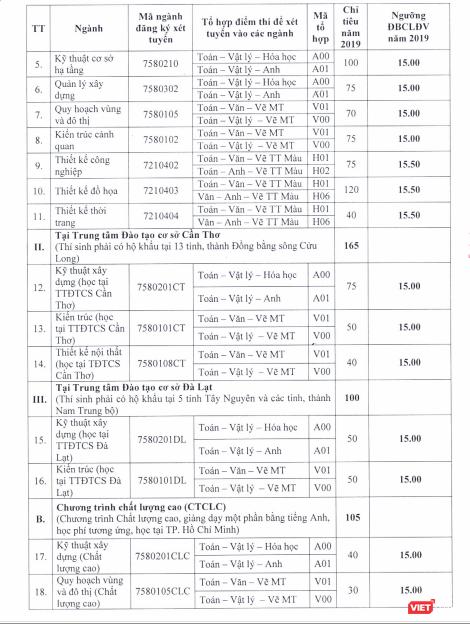 Hàng loạt trường đại học lớn tại TP.HCM công bố điểm sàn xét tuyển ảnh 7