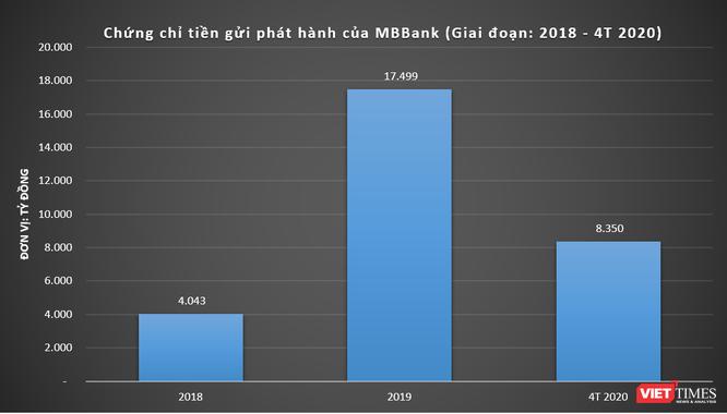 Biểu đồ chứng chỉ tiền gửi phát hành của MBBank (Giai đoạn: 2018 – 4T 2020)