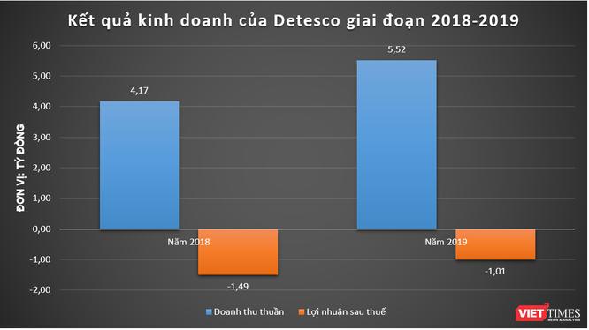 17 nhà đầu tư tranh đấu giá, Detesco có gì hấp dẫn? ảnh 1