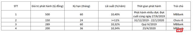 Thống kê kết quả phát hành trái phiếu của Becamex ITC giai đoạn T6/2019 - T4/2020