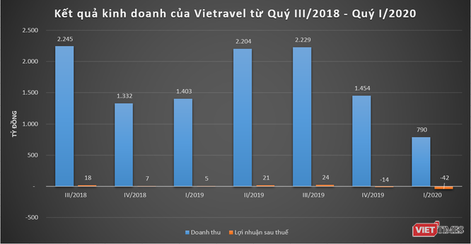kết quả kinh doanh hàng quý của Vietrave