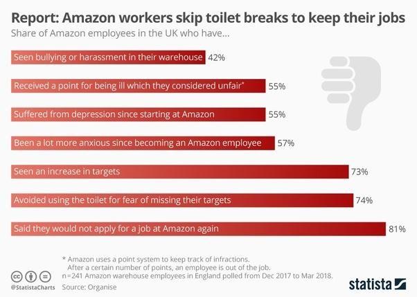 Vì sao nhiều người Mỹ lại ghét tỉ phú Jeff Bezos? ảnh 6