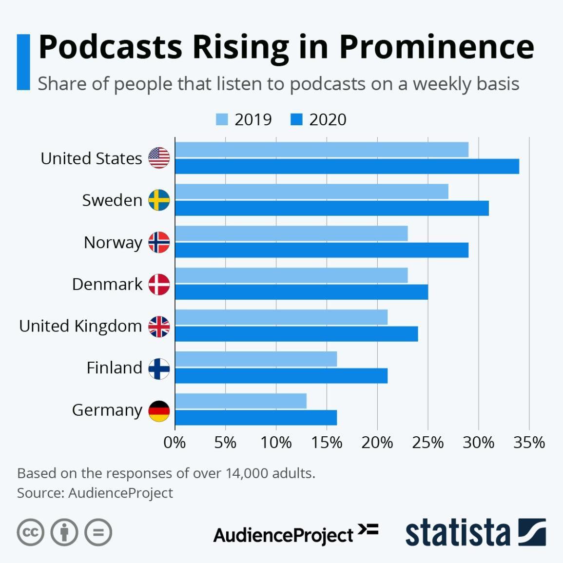 Podcast: một xu hướng, cơ hội hay vô nghĩa đối với báo chí? ảnh 2
