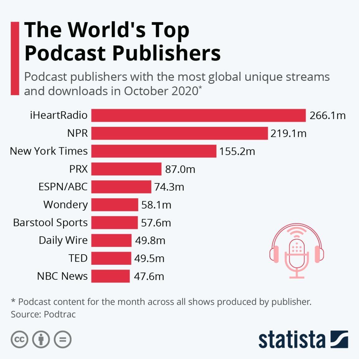 Podcast: một xu hướng, cơ hội hay vô nghĩa đối với báo chí? ảnh 3