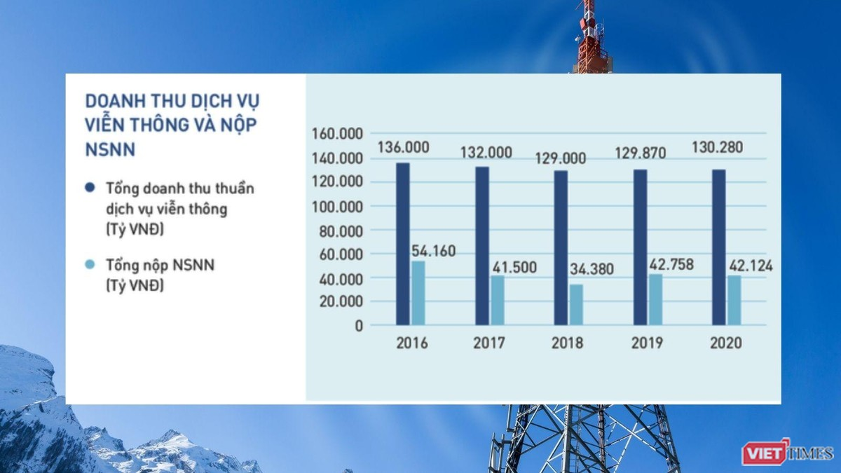 Dự báo ngành Viễn thông năm 2021 ảnh 1