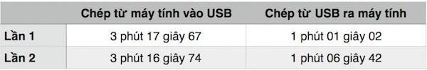 Trên tay ổ USB Flash bảo mật bằng phím số của Kingston ảnh 3