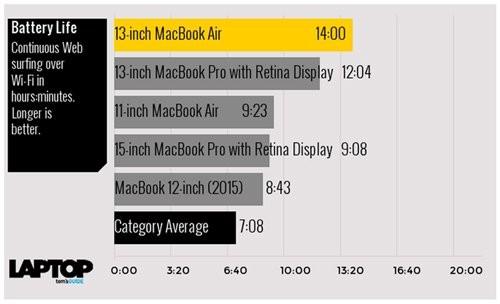Tam tấu MacBook, MacBook Air và MacBook Pro đọ sức mạnh ảnh 2