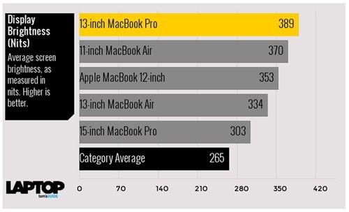 Tam tấu MacBook, MacBook Air và MacBook Pro đọ sức mạnh ảnh 5