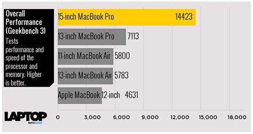 Tam tấu MacBook, MacBook Air và MacBook Pro đọ sức mạnh ảnh 9