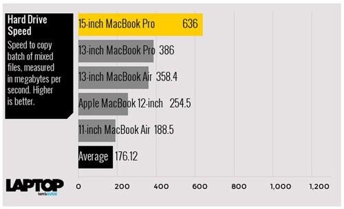 Tam tấu MacBook, MacBook Air và MacBook Pro đọ sức mạnh ảnh 10