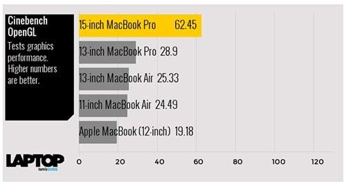 Tam tấu MacBook, MacBook Air và MacBook Pro đọ sức mạnh ảnh 11
