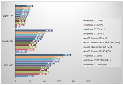 nVidia GeForce GTX 1070 'đọ sức' GeForce GTX 1080 ảnh 3