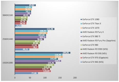 nVidia GeForce GTX 1070 'đọ sức' GeForce GTX 1080 ảnh 4