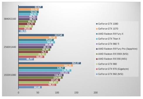 nVidia GeForce GTX 1070 'đọ sức' GeForce GTX 1080 ảnh 5