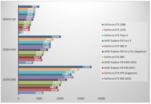 nVidia GeForce GTX 1070 'đọ sức' GeForce GTX 1080 ảnh 6
