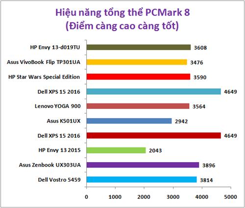 Đánh giá laptop HP Envy 13-d019TU ảnh 4