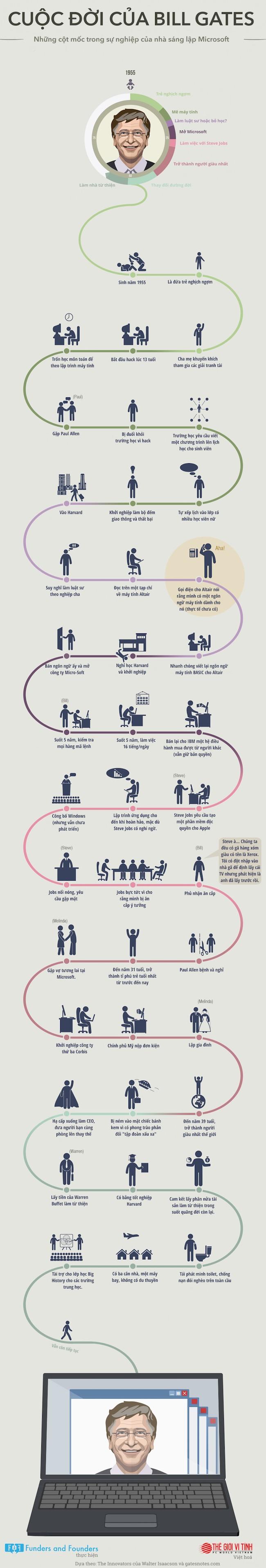 Sự nghiệp của Bill Gates qua infographic ảnh 1