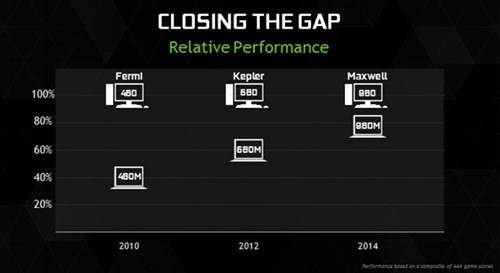 GeForce GTX 1050Ti và 1060 gia nhập dòng GPU cho laptop ảnh 1