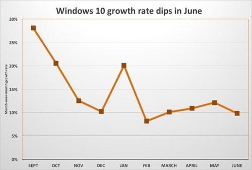 Windows 10 tăng chậm khi gần hết hạn nâng cấp miễn phí ảnh 2