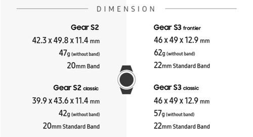 Infographic về sự khác biệt giữa Gear S2 và Gear S3 ảnh 2