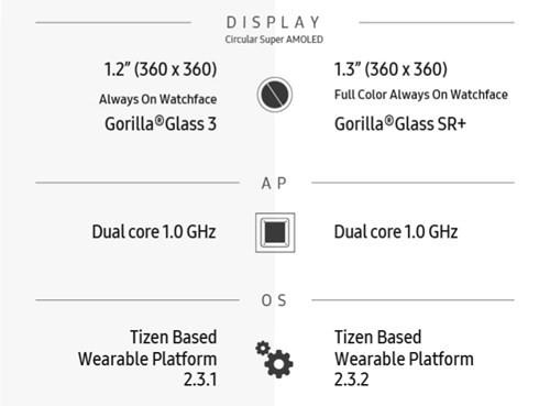 Infographic về sự khác biệt giữa Gear S2 và Gear S3 ảnh 3