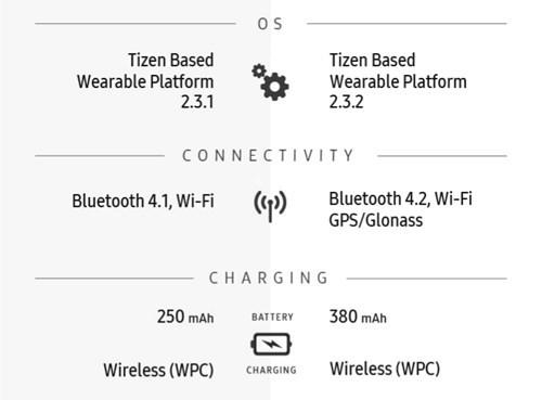 Infographic về sự khác biệt giữa Gear S2 và Gear S3 ảnh 4