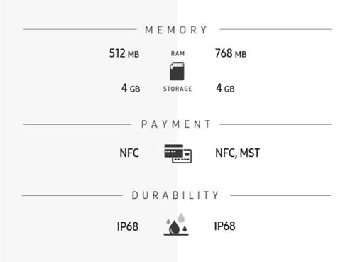 Infographic về sự khác biệt giữa Gear S2 và Gear S3 ảnh 5