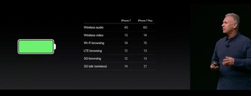 Ngày 9/9: iPhone 7 và 7 Plus bắt đầu nhận đặt hàng ảnh 7
