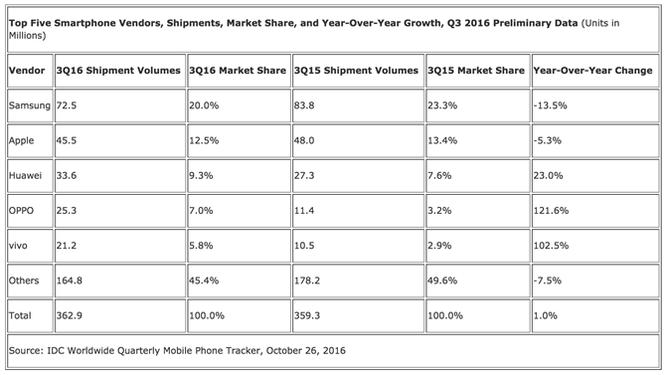 Sau khủng hoảng Note 7, Samsung vẫn dẫn đầu về smartphone ảnh 1