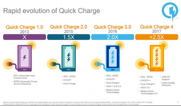 Qualcomm giới thiệu Quick Charge 4.0: Sạc 5 phút dùng 5 giờ ảnh 1