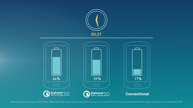 Qualcomm giới thiệu Quick Charge 4.0: Sạc 5 phút dùng 5 giờ ảnh 2