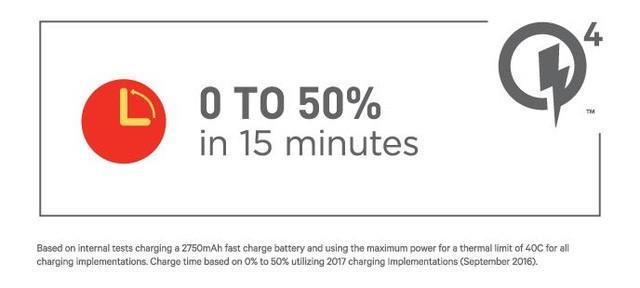 Qualcomm giới thiệu Quick Charge 4.0: Sạc 5 phút dùng 5 giờ ảnh 3