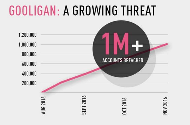 1,3 triệu tài khoản nhiễm phần mềm độc hại Gooligan ảnh 1
