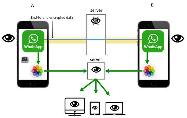 Top 5 ứng dụng nhắn tin mã hóa đầu cuối ảnh 2
