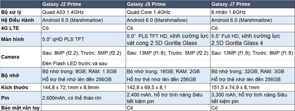 Galaxy J5 Prime và J7 Prime hồng vàng lên kệ ảnh 1