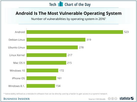 Android vẫn dễ bị tấn công hơn iOS ảnh 1