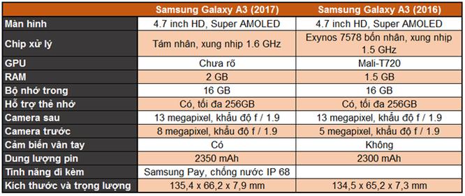 So sánh Galaxy A 2016 và 2017: 'Hậu sinh khả úy' ảnh 8